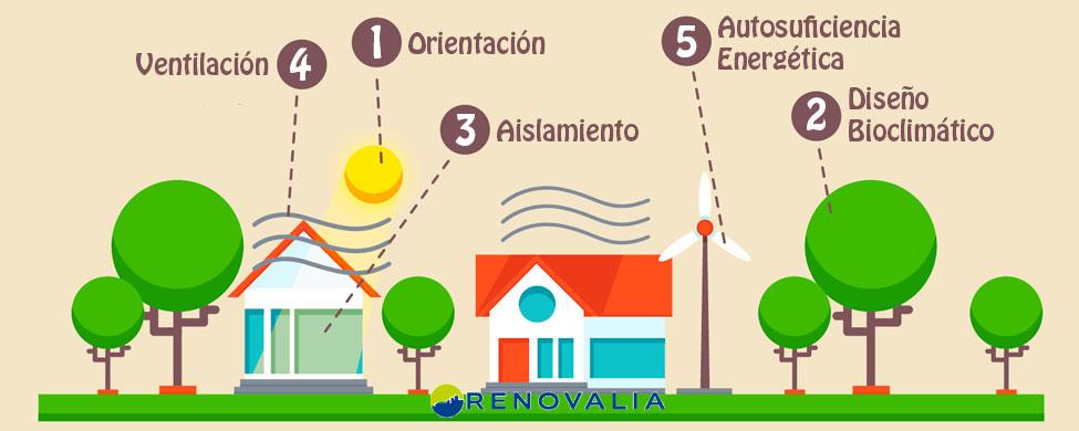 Claves para construir una casa energéticamente eficiente