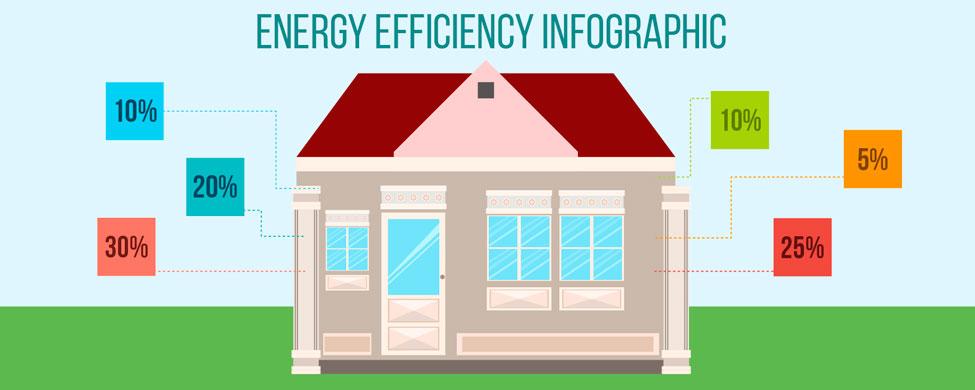 Consejos para mejorar la eficiencia energética de tu vivienda